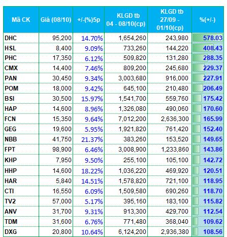 Dòng tiền tuần 04 - 08/10/2021 ưu tiên cổ phiếu giấy và cổ phiếu than - hình 3
